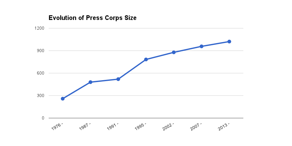 Evolution Press Corps Size