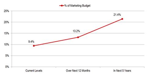 social media spending trend