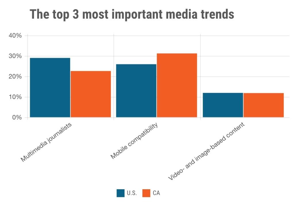Changing media landscape final