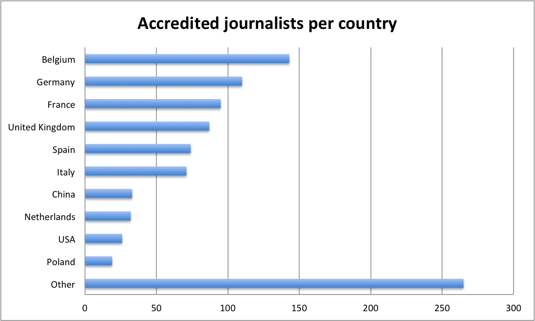 Accredited Journalists per country