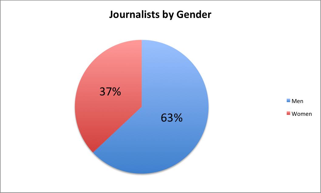 Journalists by Gender