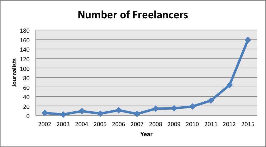 Number of Freelancers