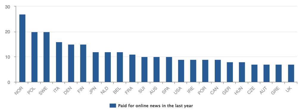 paid graph