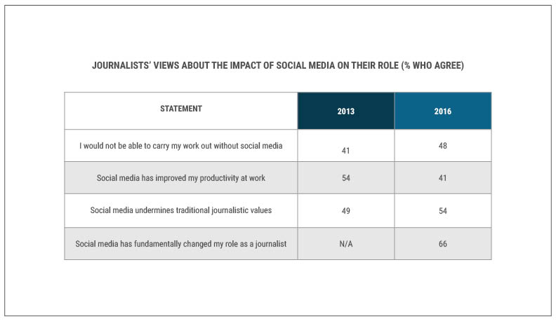 journalists-views-about-the-impact-of-sm-on-their-role