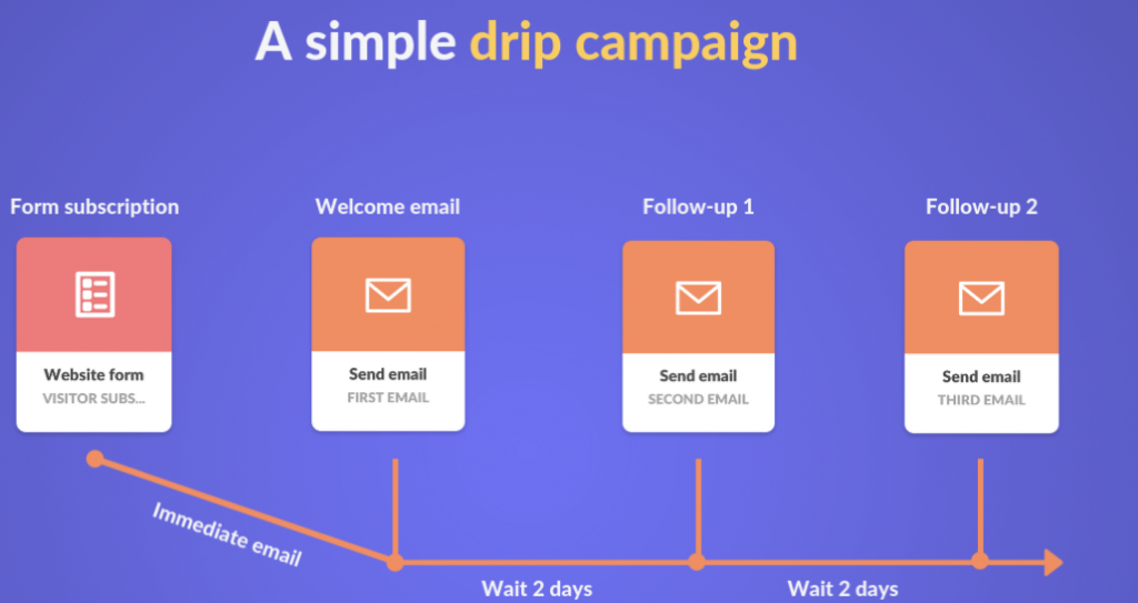 drip-campaign-example